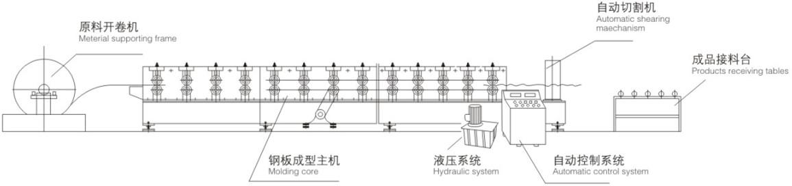 YC 134*93 Downspout Roll Forming Machine Taking with Elbow Machine